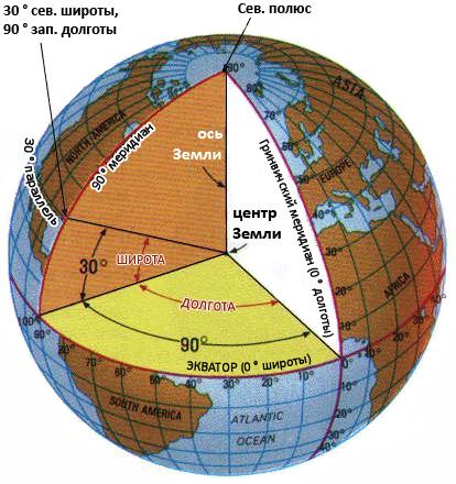 Местоположение точки с координатами 30°С.Ш. и 90° З.Д.